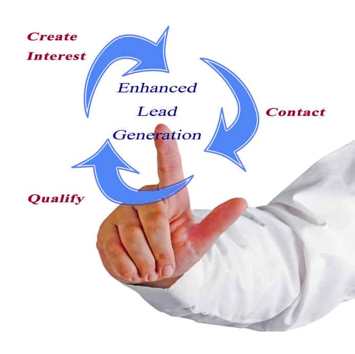 Advantages and definition of Lead Generation also for B2B Segment