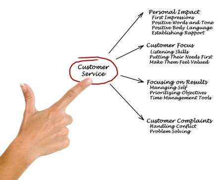 Important aspects for customer support that is good