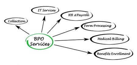 Benefits of outsourcing medical claims processing