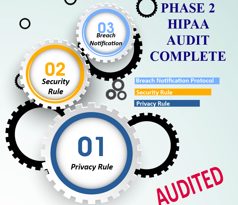 Telegenisys operation center passes phase 2 HIPAA audit protocol